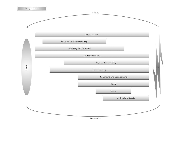 Bild Übungssystematik