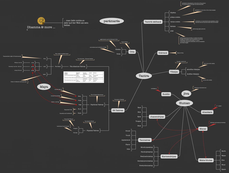 "Mindmap: ""Tantra Philosophie"""